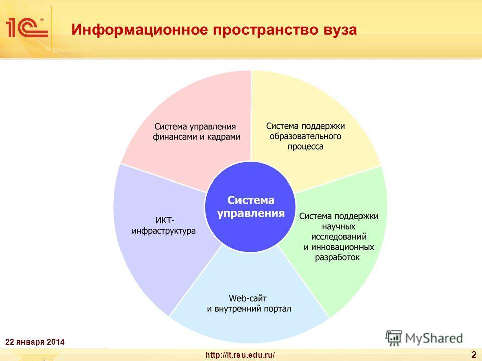 Информационное пространство вуза 2 22 января 2014 http://it.rsu.edu.ru/