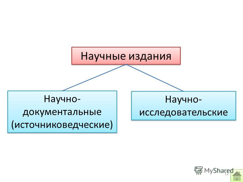 Научные издания Научно- документальные (источниковедческие) Научно- исследовательские 12