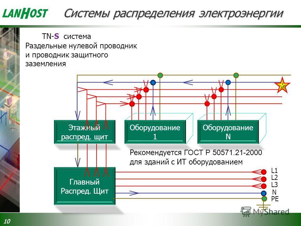 Системы распределения электроэнергии 10 Оборудование 1 Оборудование N Главный Распред. Щит Этажный распред. щит L1 L2 L3 N PE TN-S система Раздельные нулевой проводник и проводник защитного заземления Рекомендуется ГОСТ Р 50571.21-2000 для зданий с И