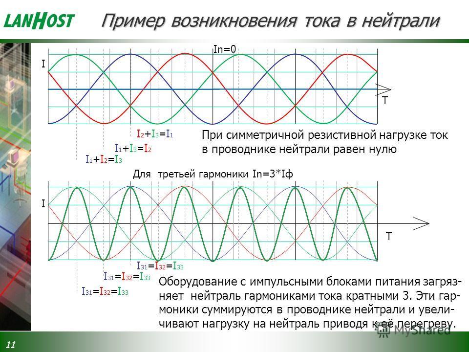 11 T I1+I2=I3I1+I2=I3 In=0 Пример возникновения тока в нейтрали При симметричной резистивной нагрузке ток в проводнике нейтрали равен нулю I2+I3=I1I2+I3=I1 I1+I3=I2I1+I3=I2 I T I31=I32=I33I31=I32=I33 Для третьей гармоники In=3*Iф I I31=I32=I33I31=I32