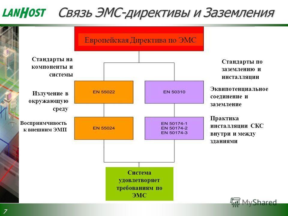 7 Связь ЭМС-директивы и Заземления Европейская Директива по ЭМС Стандарты на компоненты и системы Стандарты по заземлению и инсталляции Эквипотенциальное соединение и заземление Практика инсталляции СКС внутри и между зданиями Излучение в окружающую