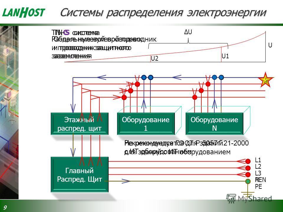 9 Оборудование 1 Оборудование N Главный Распред. Щит Этажный распред. щит L1 L2 L3 PENN PE U U1 U2 ΔUΔU Системы распределения электроэнергии TN-C системаTN-S система Не рекомендуется для зданий с ИТ оборудованием Общие нулевой проводник и проводник з