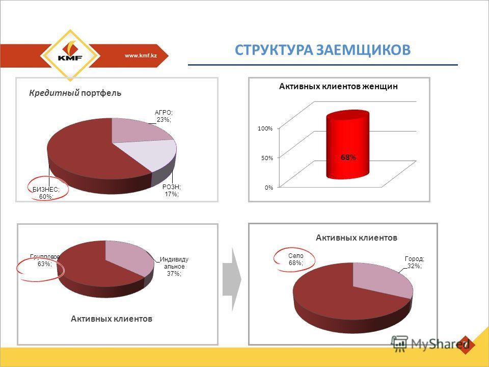 Кредитный портфель СТРУКТУРА ЗАЕМЩИКОВ 7 Активных клиентов
