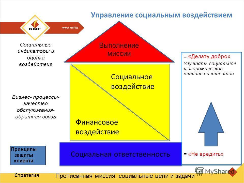 Управление социальным воздействием Социальная ответственность Финансовое воздействие Социальное воздействие Выполнение миссии Прописанная миссия, социальные цели и задачи Принципы защиты клиента Бизнес- процессы- качество обслуживания- обратная связь