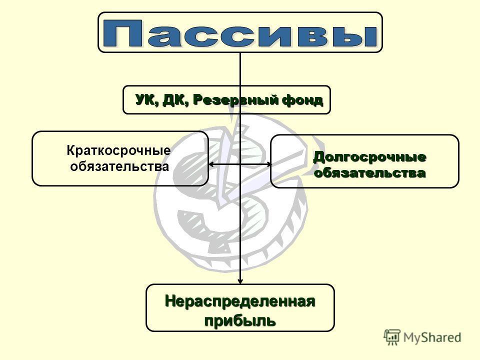 УК, ДК, Резервный фонд Долгосрочные обязательства Нераспределенная прибыль Краткосрочные обязательства