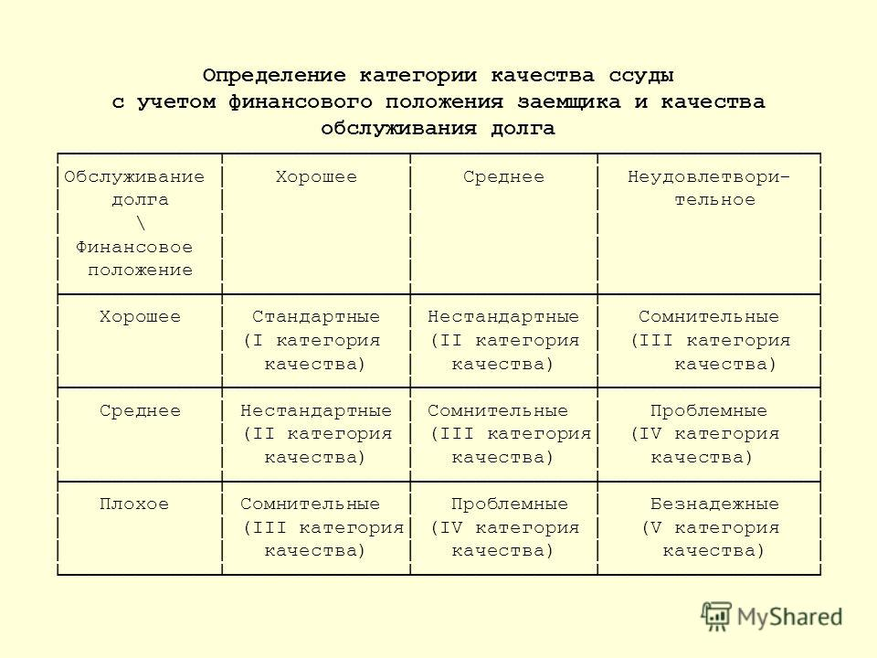 Определение категории качества ссуды с учетом финансового положения заемщика и качества обслуживания долга Обслуживание Хорошее Среднее Неудовлетвори- долга тельное \ Финансовое положение Хорошее Стандартные Нестандартные Сомнительные (I категория (I