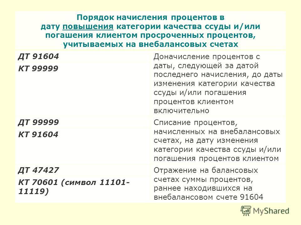 Порядок начисления процентов в дату повышения категории качества ссуды и/или погашения клиентом просроченных процентов, учитываемых на внебалансовых счетах ДТ 91604Доначисление процентов с даты, следующей за датой последнего начисления, до даты измен