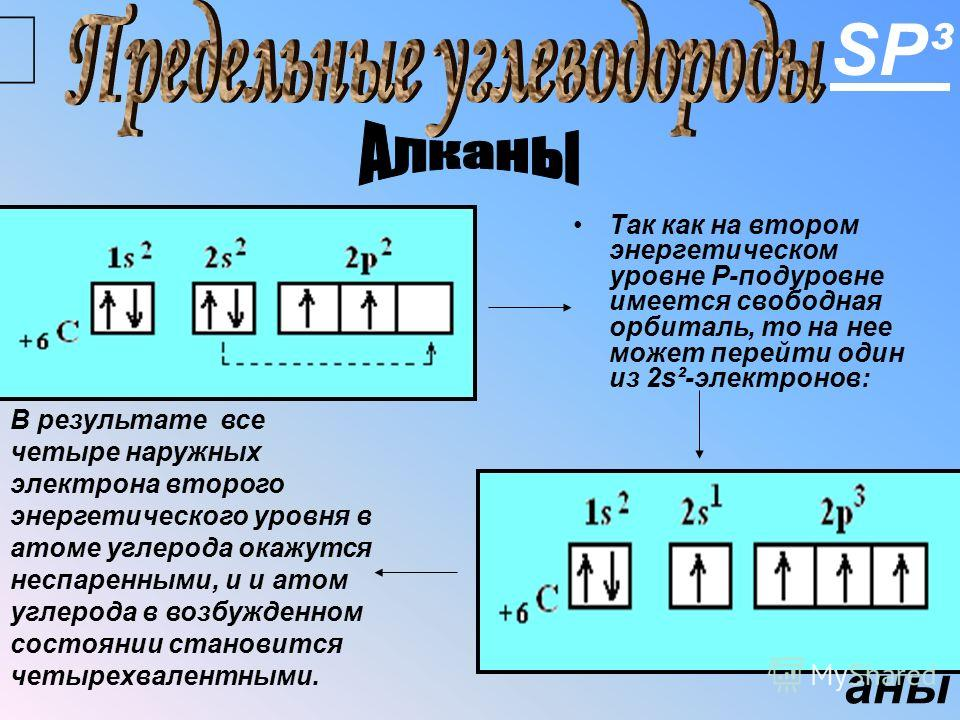 Органическая химия Теория Бутлерова А томы и молекулы соединены в предельной последовательности согласно их валентности. С войства веществ зависят от порядка расположения атомов в молекулах. С войства веществ также зависят от взаимного влияния атомов
