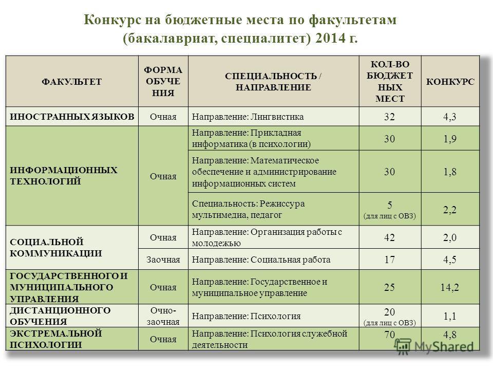 Конкурс на бюджетные места по факультетам (бакалавриат, специалитет) 2014 г.