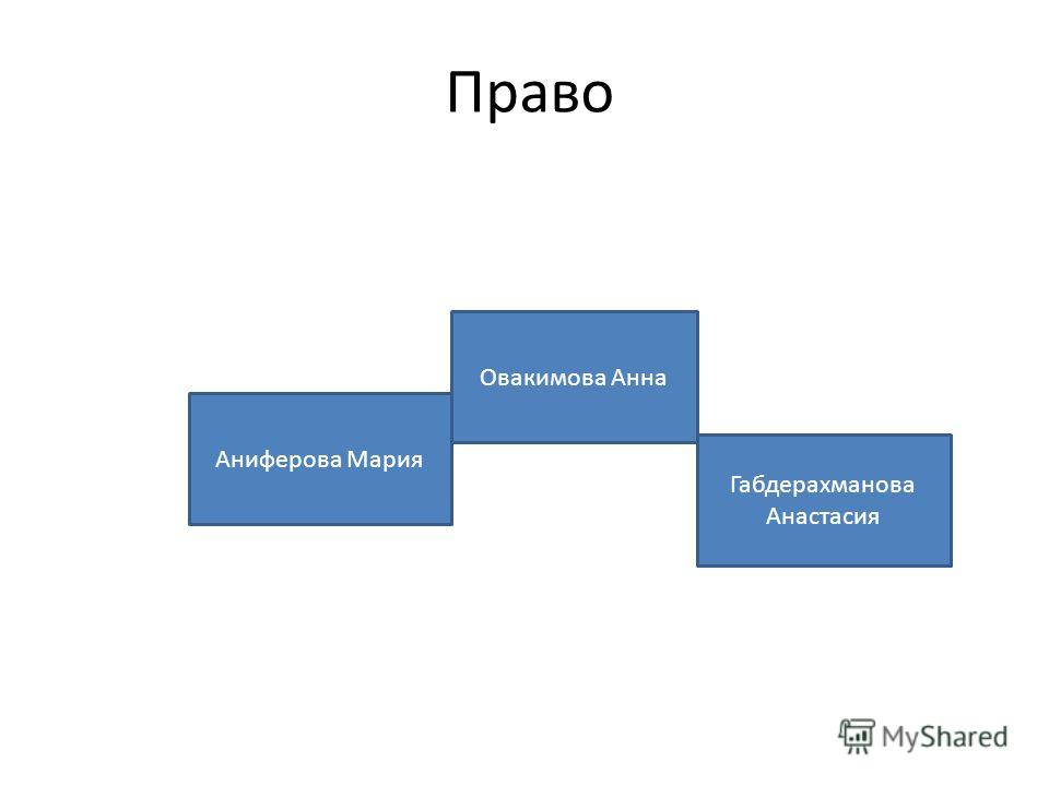 Право Аниферова Мария Габдерахманова Анастасия Овакимова Анна