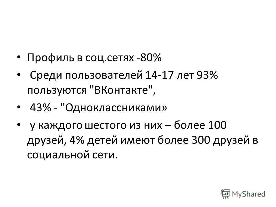 Профиль в соц.сетях -80% Среди пользователей 14-17 лет 93% пользуются ВКонтакте, 43% - Одноклассниками» у каждого шестого из них – более 100 друзей, 4% детей имеют более 300 друзей в социальной сети.