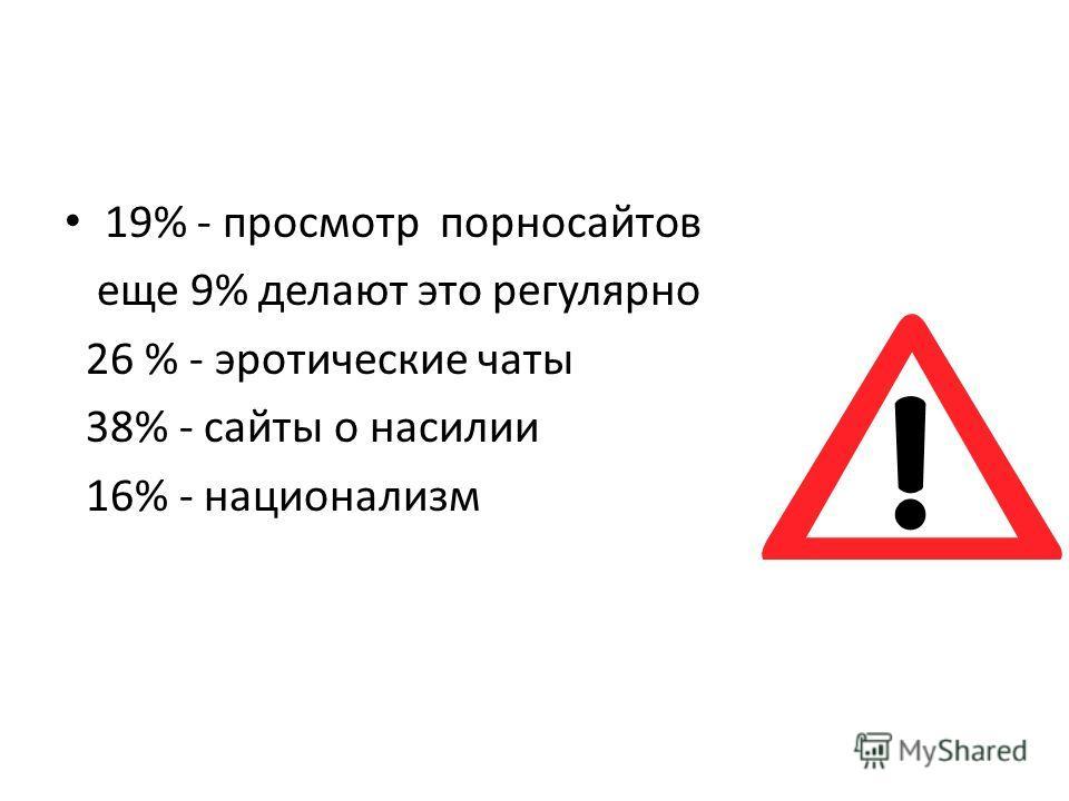 19% - просмотр порносайтов еще 9% делают это регулярно 26 % - эротические чаты 38% - сайты о насилии 16% - национализм