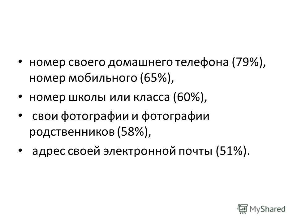 номер своего домашнего телефона (79%), номер мобильного (65%), номер школы или класса (60%), свои фотографии и фотографии родственников (58%), адрес своей электронной почты (51%).