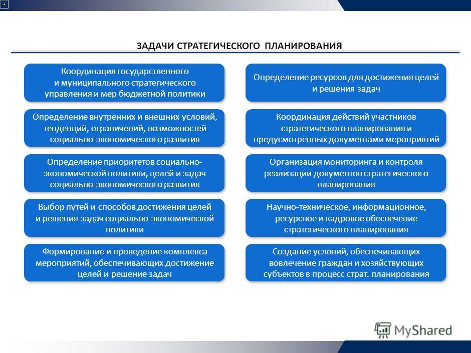 ЗАДАЧИ СТРАТЕГИЧЕСКОГО ПЛАНИРОВАНИЯ Определение ресурсов для достижения целей и решения задач Координация государственного и муниципального стратегического управления и мер бюджетной политики Координация действий участников стратегического планирован