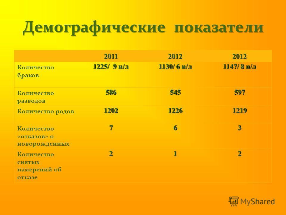 Демографические показатели 201120122012 Количество браков 1225/ 9 н/л 1130/ 6 н/л 1147/ 8 н/л Количество разводов 586545597 Количество родов 120212261219 Количество «отказов» о новорожденных 763 Количество снятых намерений об отказе 212
