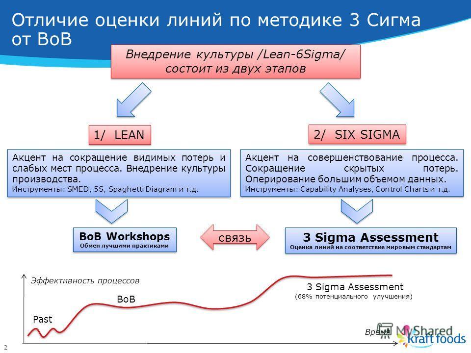 2 Отличие оценки линий по методике 3 Сигма от BoB Внедрение культуры /Lean-6Sigma/ состоит из двух этапов 1/ LEAN 2/ SIX SIGMA Акцент на сокращение видимых потерь и слабых мест процесса. Внедрение культуры производства. Инструменты: SMED, 5S, Spaghet