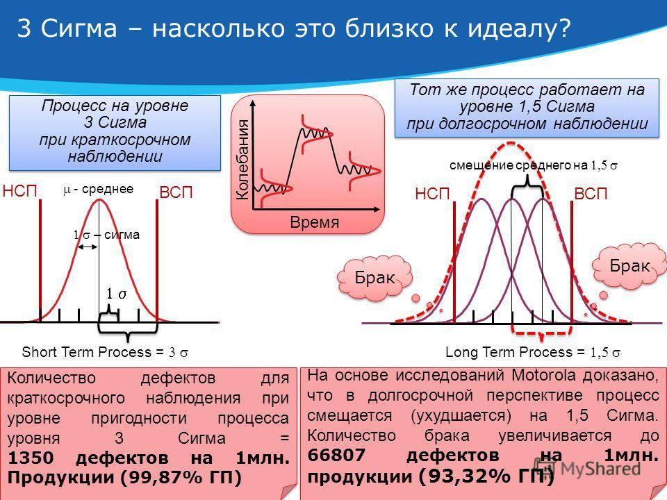4 3 Сигма – насколько это близко к идеалу? Тот же процесс работает на уровне 1,5 Сигма при долгосрочном наблюдении Время Колебания На основе исследований Motorola доказано, что в долгосрочной перспективе процесс смещается (ухудшается) на 1,5 Сигма. К