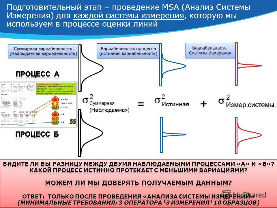 6 Подготовительный этап – проведение MSA (Анализ Системы Измерения) для каждой системы измерения, которую мы используем в процессе оценки линий =Суммарная (Наблюдаемая) 2 Суммарная вариабельность (Наблюдаемая вариабельность) Суммарная вариабельность