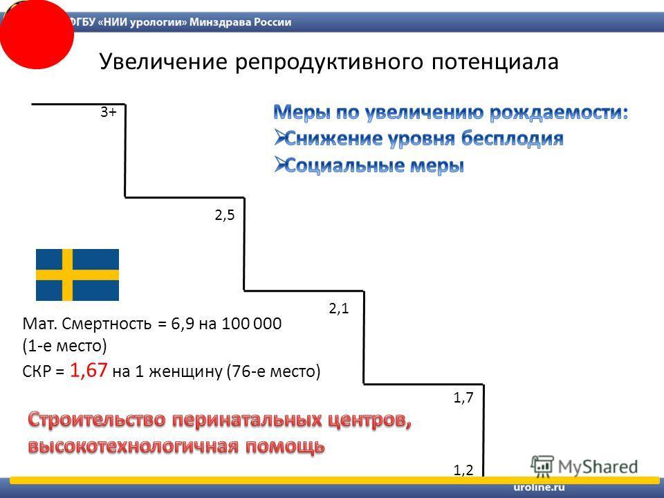 2,1 1,2 1,7 2,5 3+ Увеличение репродуктивного потенциала Мат. Смертность = 6,9 на 100 000 (1-е место) СКР = 1,67 на 1 женщину (76-е место)