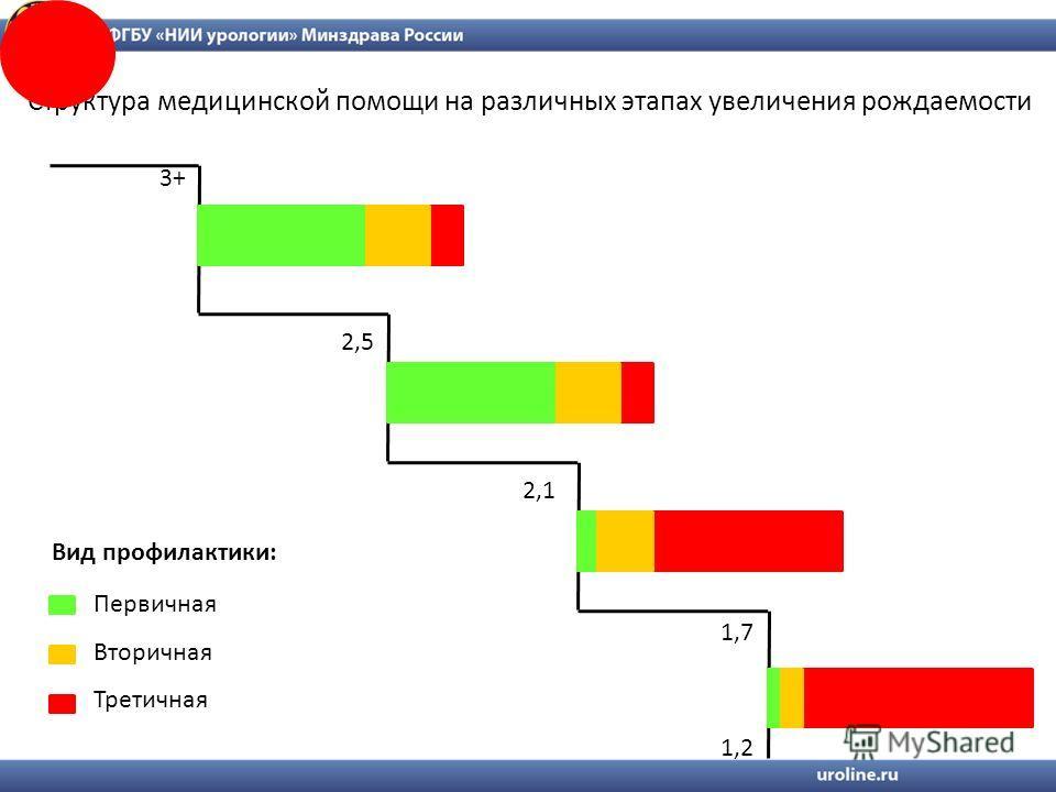 2,1 1,2 1,7 2,5 3+ Первичная Вторичная Третичная Вид профилактики: Структура медицинской помощи на различных этапах увеличения рождаемости