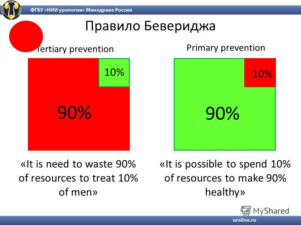 Правило Бевериджа 90% 10% «It is need to waste 90% of resources to treat 10% of men» Tertiary prevention Primary prevention «It is possible to spend 10% of resources to make 90% healthy»