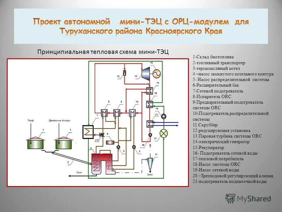 Принципиальная тепловая схема мини-ТЭЦ 1-Склад биотоплива 2-топливный транспортер 3-термамасляный котел 4 –насос замкнутого котельного контура 5- Насос распределительной системы 6-Расширительный бак 7-Сетевой подогреватель 8-Испаритель ORC 9-Предвари