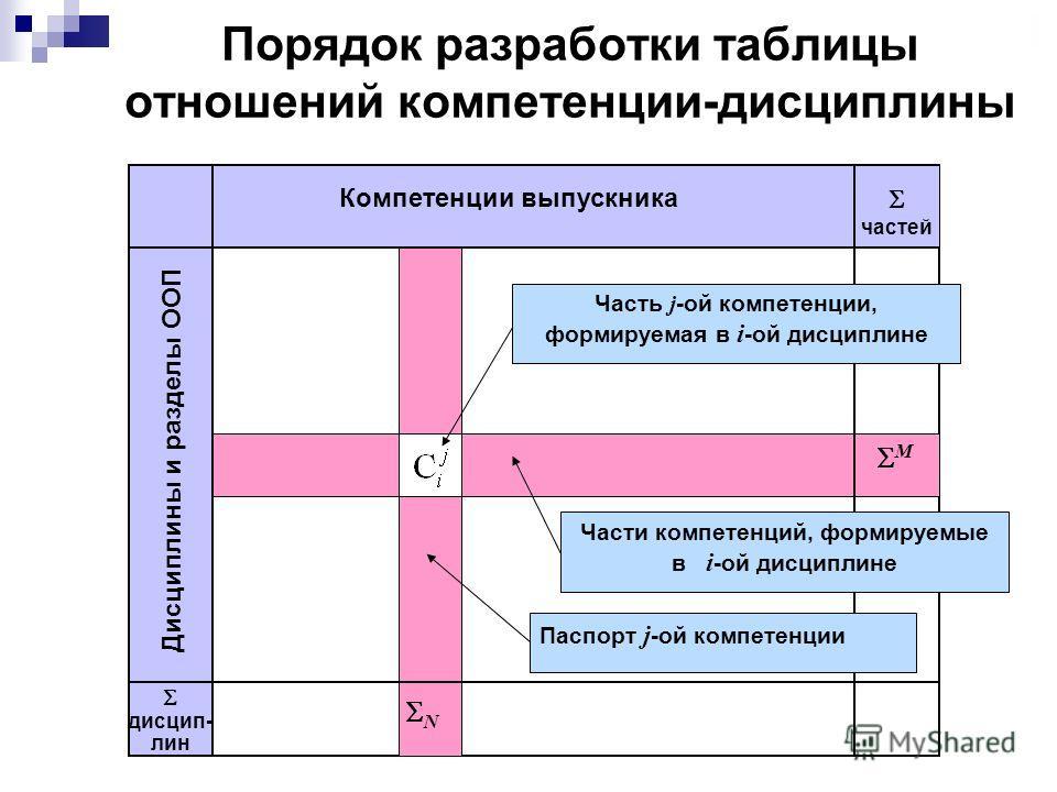 Порядок разработки таблицы отношений компетенции-дисциплины Дисциплины и разделы ООП дисциплин N частей M Часть j -ой компетенции, формируемая в i -ой дисциплине Части компетенций, формируемые в i -ой дисциплине Паспорт j -ой компетенции Компетенции