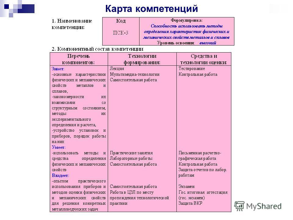 Карта компетенций