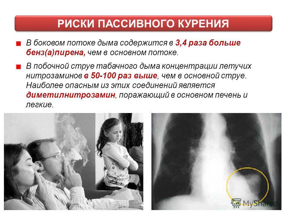 В боковом потоке дыма содержится в 3,4 раза больше бенз(а)пирена, чем в основном потоке. В побочной струе табачного дыма концентрации летучих нитрозаминов в 50-100 раз выше, чем в основной струе. Наиболее опасным из этих соединений является диметилни