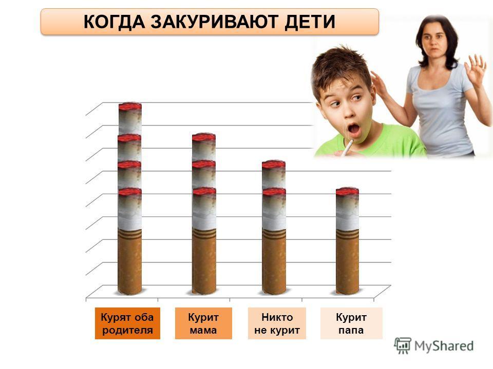 Курят оба родителя Курит мама Курит папа Никто не курит КОГДА ЗАКУРИВАЮТ ДЕТИ