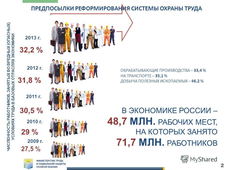 2 2012 г. 2011 г. 2010 г. 29 % 30,5 % 31,8 % ЧИСЛЕННОСТЬ РАБОТНИКОВ, ЗАНЯТЫХ ВО ВРЕДНЫХ (ОПАСНЫХ) УСЛОВИЯХ ТРУДА В БАЗОВЫХ ОТРАСЛЯХ ЭКОНОМИКИ В ЭКОНОМИКЕ РОССИИ – 48,7 МЛН. РАБОЧИХ МЕСТ, НА КОТОРЫХ ЗАНЯТО 71,7 МЛН. РАБОТНИКОВ 2009 г. 27,5 % 2013 г. 3