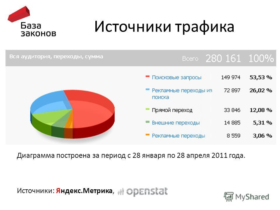 Источники трафика Диаграмма построена за период с 28 января по 28 апреля 2011 года. Источники: Яндекс.Метрика,