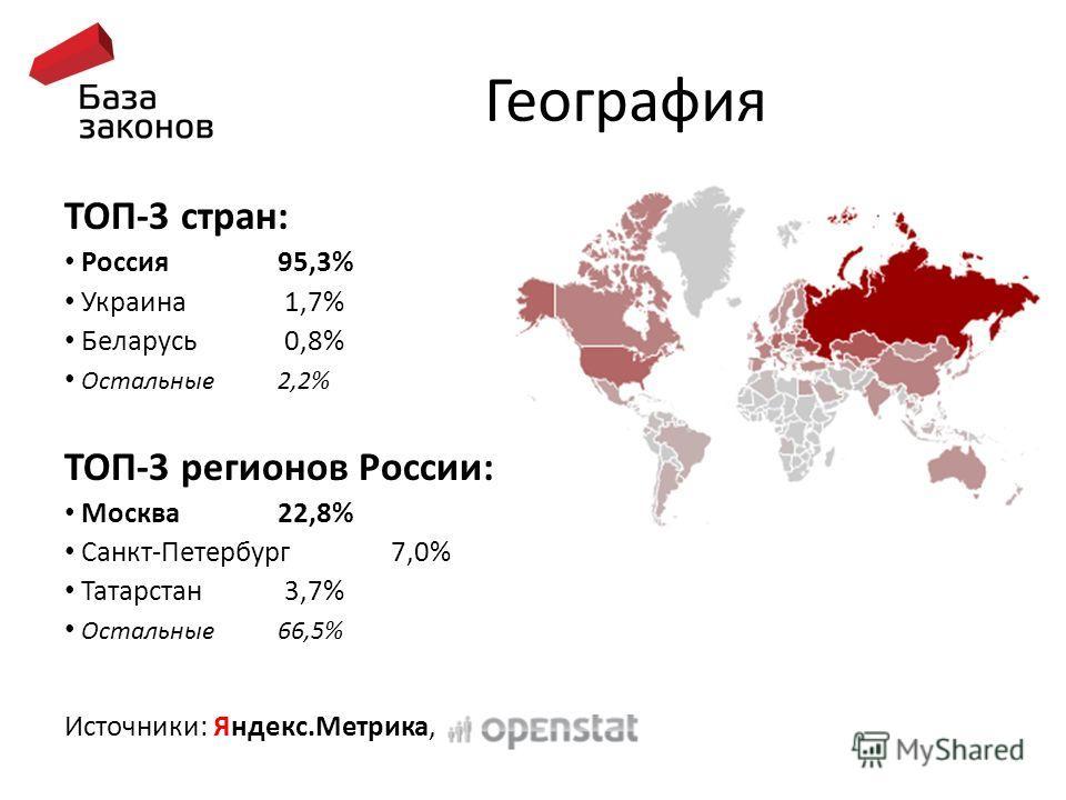 География ТОП-3 стран: Россия 95,3% Украина 1,7% Беларусь 0,8% Остальные 2,2% ТОП-3 регионов России: Москва 22,8% Санкт-Петербург 7,0% Татарстан 3,7% Остальные 66,5% Источники: Яндекс.Метрика,
