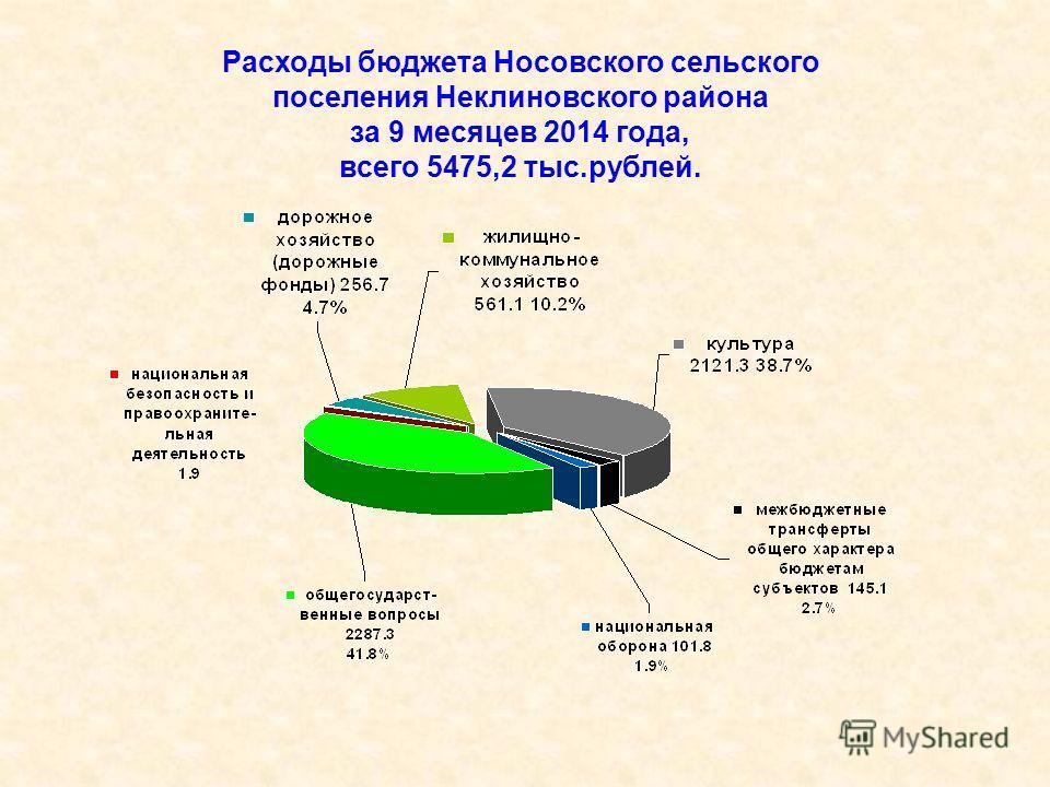 Расходы бюджета Носовского сельского поселения Неклиновского района за 9 месяцев 2014 года, всего 5475,2 тыс.рублей.