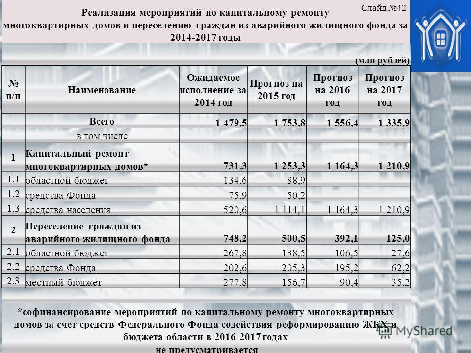 Реализация мероприятий по капитальному ремонту многоквартирных домов и переселению граждан из аварийного жилищного фонда за 2014-2017 годы (млн рублей) п/п Наименование Ожидаемое исполнение за 2014 год Прогноз на 2015 год Прогноз на 2016 год Прогноз