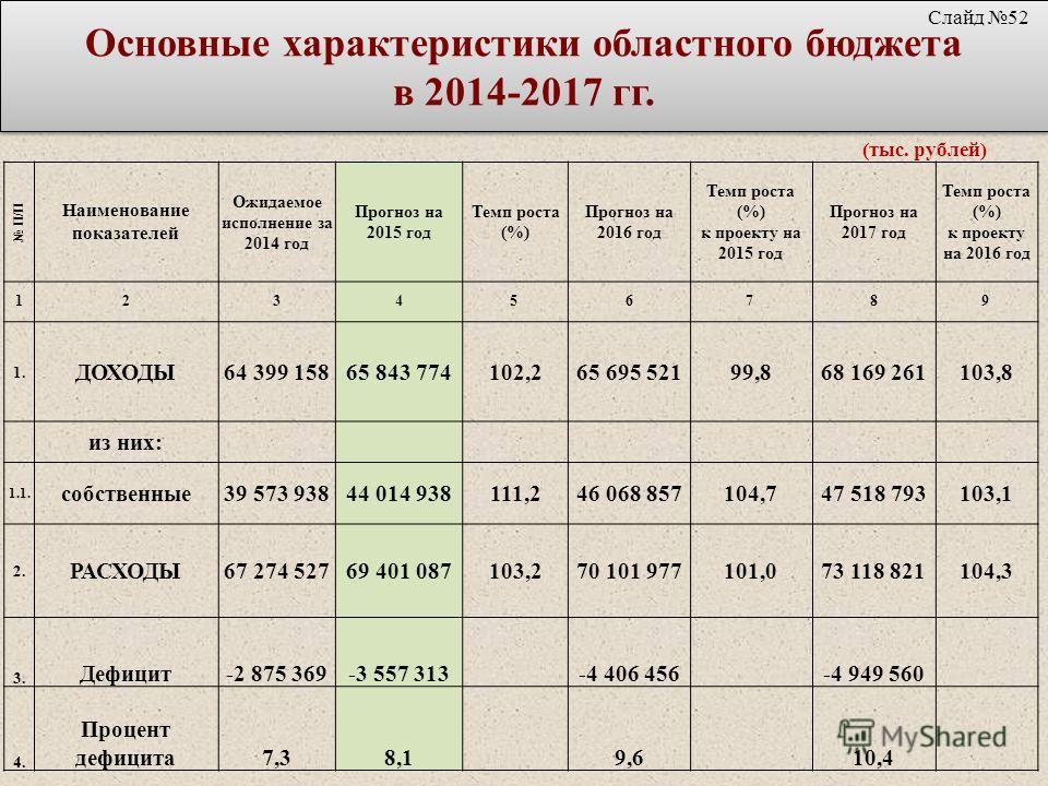 Основные характеристики областного бюджета в 2014-2017 гг. (тыс. рублей) П/П Наименование показателей Ожидаемое исполнение за 2014 год Прогноз на 2015 год Темп роста (%) Прогноз на 2016 год Темп роста (%) к проекту на 2015 год Прогноз на 2017 год Тем