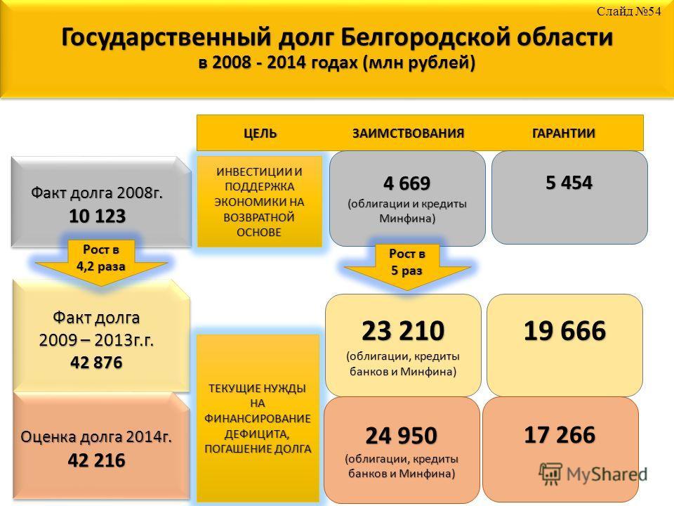 Государственный долг Белгородской области в 2008 - 2014 годах (млн рублей) Факт долга 2008 г. 10 123 Факт долга 2008 г. 10 123 Факт долга 2009 – 2013 г.г. 42 876 Факт долга 2009 – 2013 г.г. 42 876 Оценка долга 2014 г. 42 216 Оценка долга 2014 г. 42 2