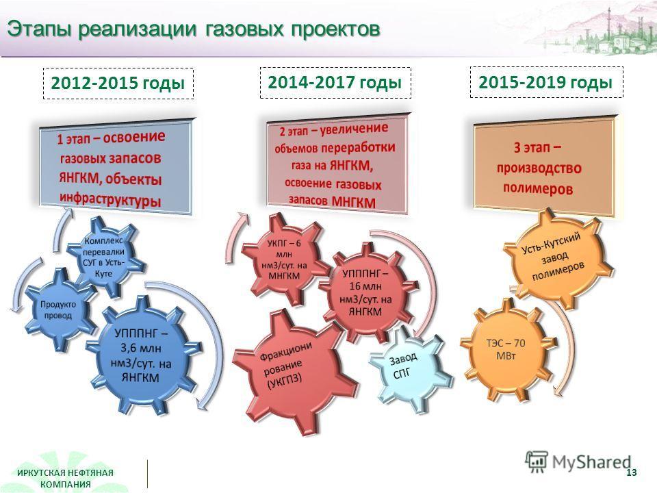 ИРКУТСКАЯ НЕФТЯНАЯ КОМПАНИЯ Этапы реализации газовых проектов 2012-2015 годы 2014-2017 годы 2015-2019 годы 13