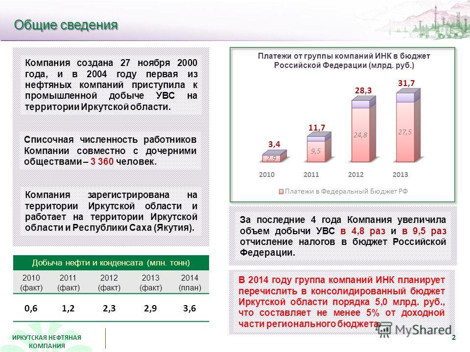 ИРКУТСКАЯ НЕФТЯНАЯ КОМПАНИЯ Общие сведения Добыча нефти и конденсата (млн. тонн) 2010 (факт) 2011 (факт) 2012 (факт) 2013 (факт) 2014 (план) 0,61,22,32,93,6 Компания создана 27 ноября 2000 года, и в 2004 году первая из нефтяных компаний приступила к