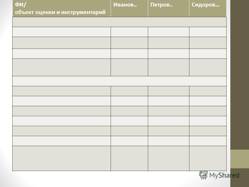 ФИ/ объект оценки и инструментарий Иванов..Петров..Сидоров…
