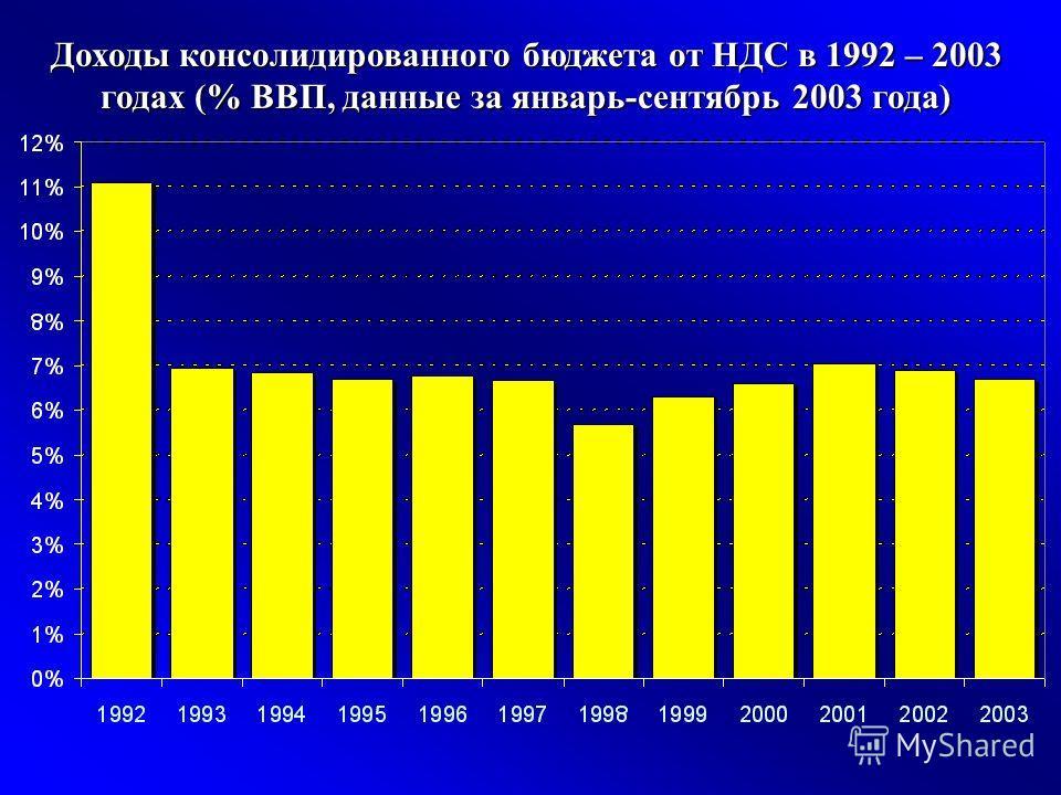 Доходы консолидированного бюджета от НДС в 1992 – 2003 годах (% ВВП, данные за январь-сентябрь 2003 года)