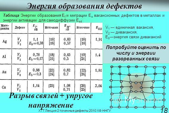 ХТТ Лекция 2 точечные дефекты 2010 ХФ ННГУ 18 Энергия образования дефектов V 1 единичная вакансия, V 2 дивакансия, Е b энергия связи дивакансий Попробуйте оценить по числу и энергии разорванных связи Разрыв связей + упругое напряжение Таблиса Энергии