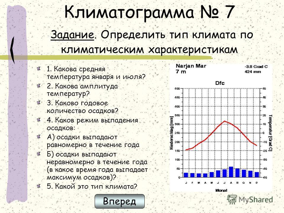Климатограмма 7 Задание. Определить тип климата по климатическим характеристикам 1. Какова средняя температура января и июля? 2. Какова амплитуда температур? 3. Каково годовое количество осадков? 4. Каков режим выпадения осадков: А) осадки выпадают р