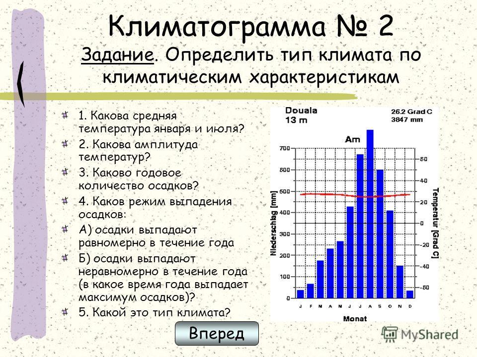 Климатограмма 2 Задание. Определить тип климата по климатическим характеристикам 1. Какова средняя температура января и июля? 2. Какова амплитуда температур? 3. Каково годовое количество осадков? 4. Каков режим выпадения осадков: А) осадки выпадают р