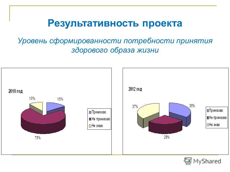 Результативность проекта Уровень сформированности потребности принятия здорового образа жизни
