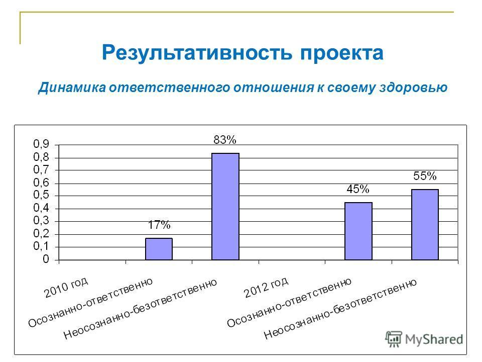 Результативность проекта Динамика ответственного отношения к своему здоровью