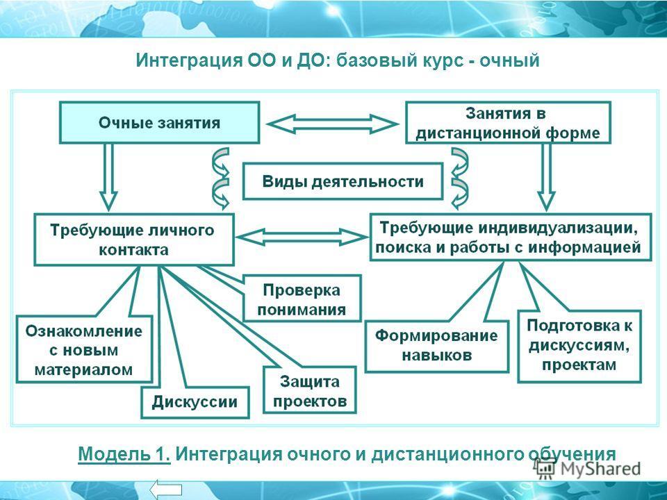 Модель 1. Интеграция очного и дистанционного обучения Интеграция ОО и ДО: базовый курс - очный