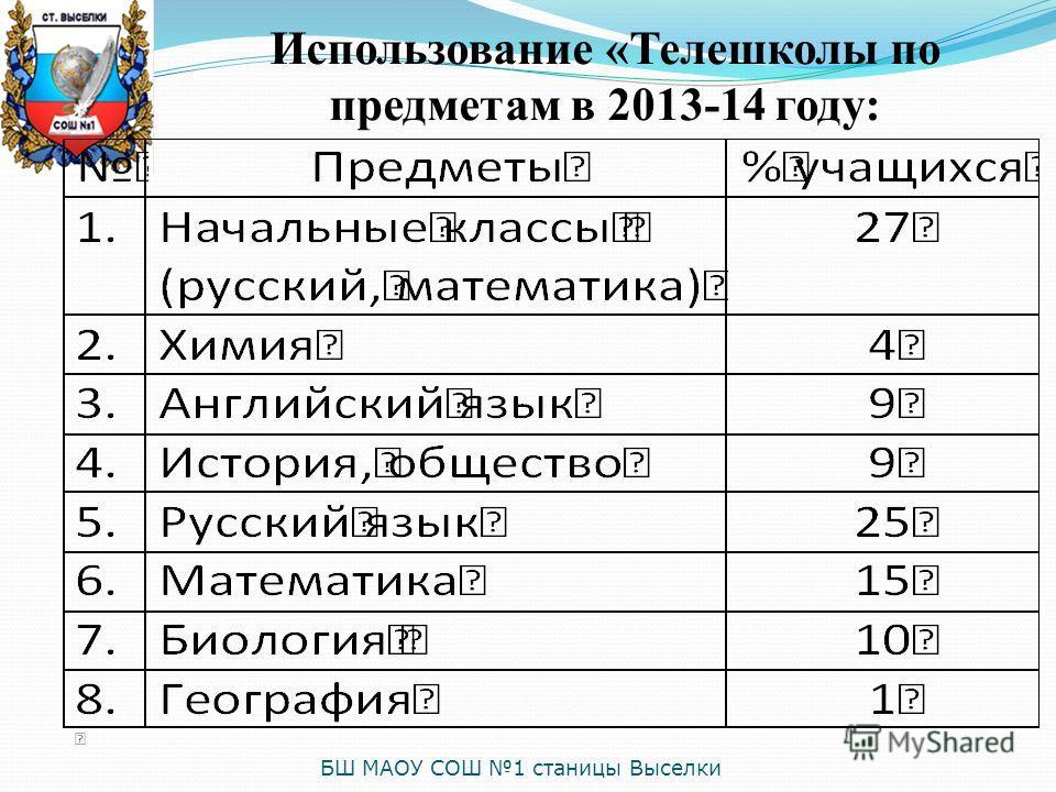 БШ МАОУ СОШ 1 станицы Выселки Использование «Телешколы по предметам в 2013-14 году: