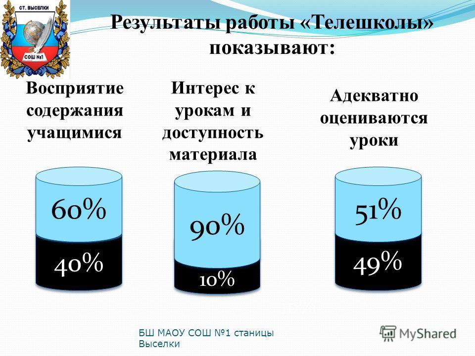 Результаты работы «Телешколы» показывают: 40% 60% Восприятие содержания учащимися Интерес к урокам и доступность материала 10% 90% 10% Адекватно оцениваются уроки 49%49% 49%49% 51%