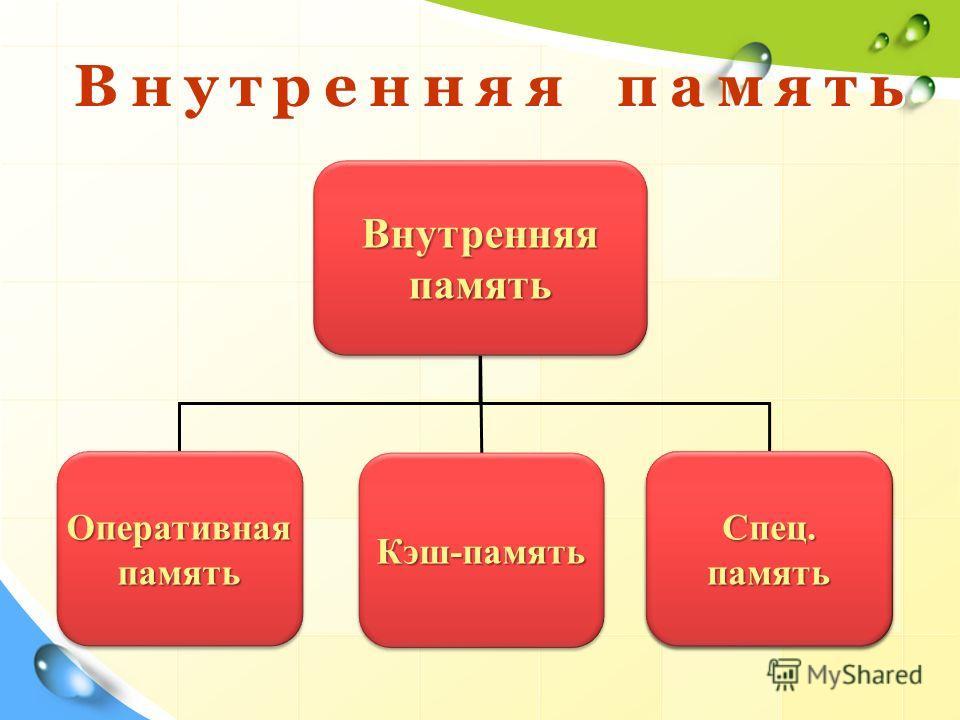 Внутренняя память Оперативная память Кэш-память Кэш-память BIOSBIOS Спец. память